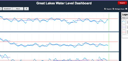 Great Lakes Water Levels Dashboard (Credit: NOAA Great Lakes Environmental Laboratory)
