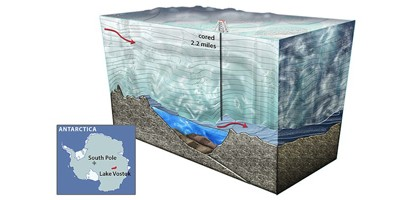 A cross-section of Lake Vostok (Credit: National Science Foundation)