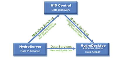 Key components of the Consortium of Universities for the Advancement of Hydrologic Science Hydrologic Information System (Credit: CUASHI)