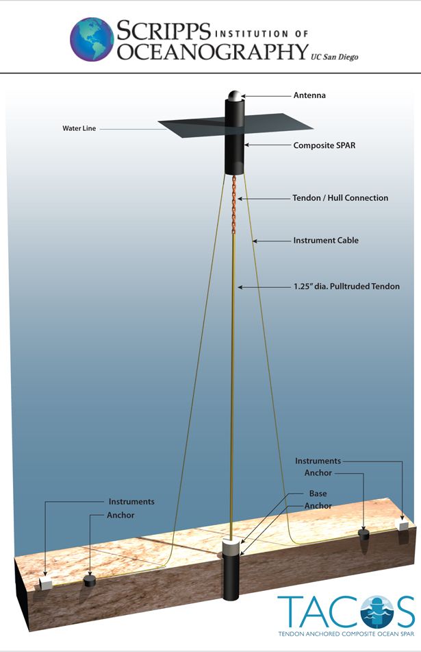 The TACOS mooring will use a spar buoy and a tendon line constructed of strong, resilient composite materials (Credit: Scripps Institution of Oceanography)