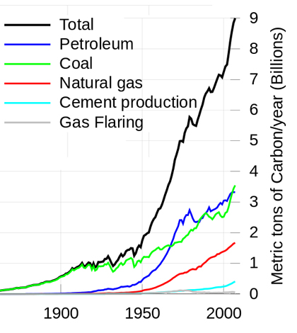 Graph of global emissions since (Credit: Carbon Dioxide Information Analysis Center)
