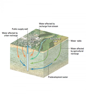 Different groundwater flow pathways can bring different sources of water to a well. (Credit: USGS)