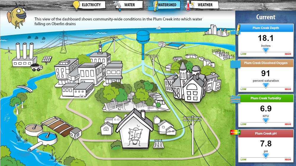 A screenshot of the Environmental Dashboard website (Credit: Oberlin College)