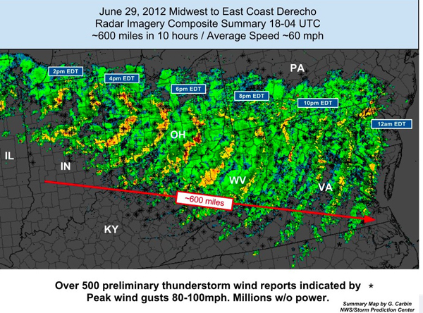 A composite of radar images of the June 29 derecho (Credit: NWS/Storm Prediction Center)