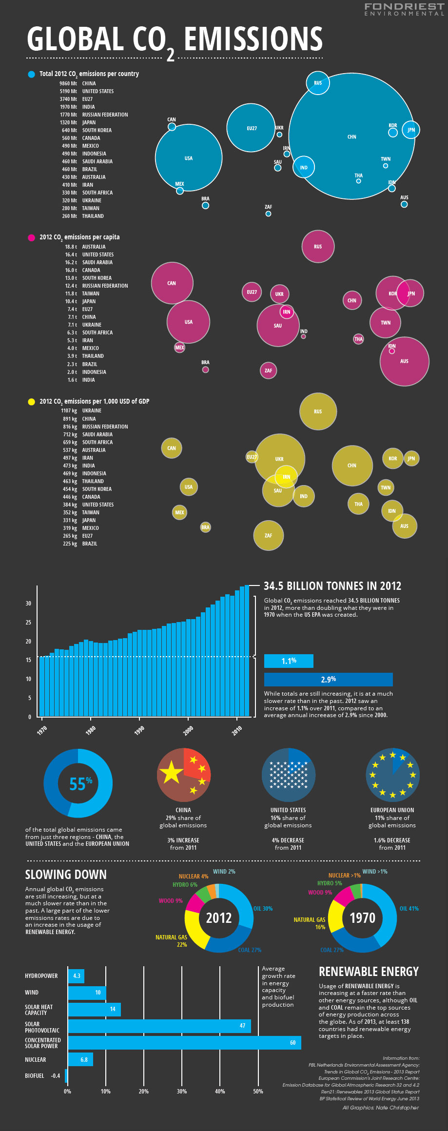 Global Carbon Dioxide Emissions infographic (Credit: Nate Christopher / Fondriest Environmental)