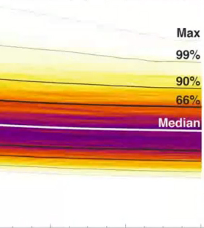Carbon dioxide causes warming within a decade of emission. (Credit: Carnegie Institution for Science)