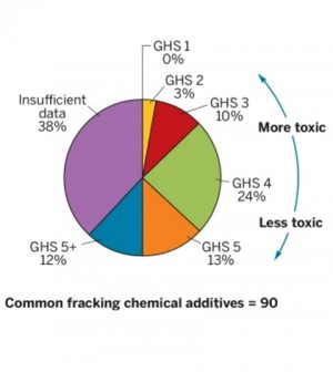 A recent study evaluated the toxicity of common chemicals used in hydraulic fracturing. (Credit: William Stringfellow)