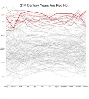 135 years of temperature data shows an increase over time. (Credit: Bloomberg)