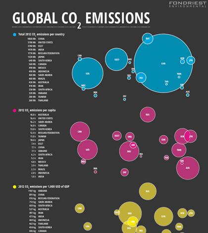infographic global carbon dioxide emissions