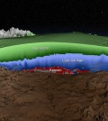 This cross section shows the ages of layers of the Greenland Ice Sheet (Credit: NASA)