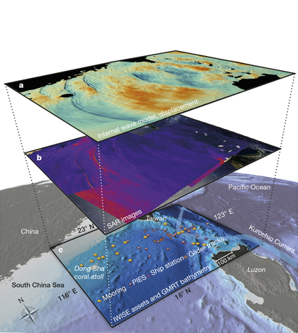 Overview of Internal Waves in the South China Sea. (Credit: Internal Waves in Straits Experiment)