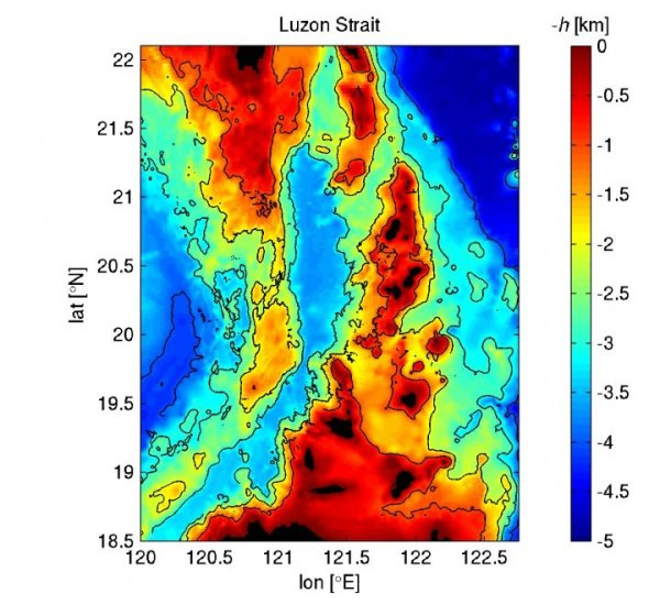 The above image shows the two underwater ridges — indicated in green, orange and red — between Taiwan (top) and island of Luzon (bottom). The color scale indicates elevation from lowest (blue) to highest (red). (Credit: Maarten Buijsman / University of Southern Mississippi)