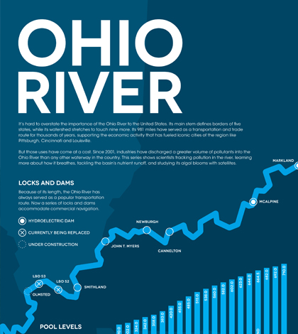 infographic ohio river environmental monitor