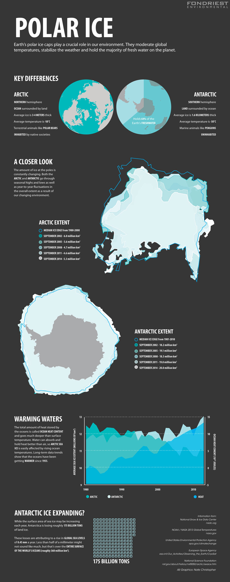 Polar Ice infographic. (Credit: Nate Christopher / Fondriest Environmental)
