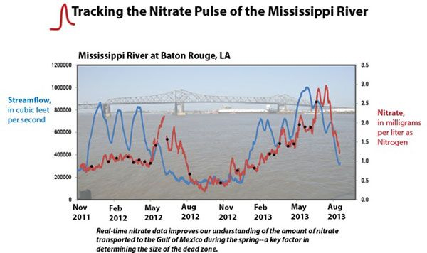 Two years of continuous nitrate measurements from the Lower Mississippi River along with discharge. (Credit: USGS)