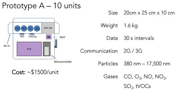 air quality sensors delhi