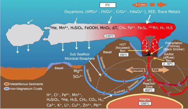 Environmental Monitor   Deepsea Hydrothermal Vent